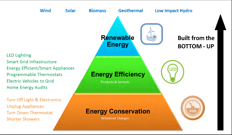 energy pyramid, going from bottom to top: conservation, efficiency, renewable energy