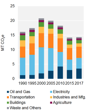 metric tonnes of carbon dioxide equivalent produced by various industries from 1990 to 2017