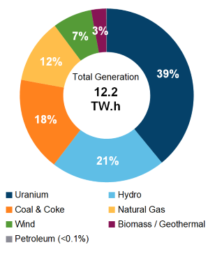 electricity demand by source in 2018